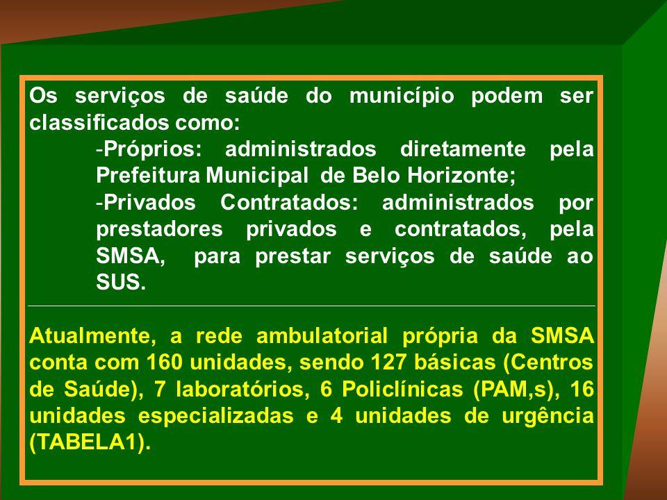 Total de Consultas Médicas Realizadas em Belo Horizonte pela Rede Própria, no período de 1996 a 1999, Segundo o Tipo de Consulta.
