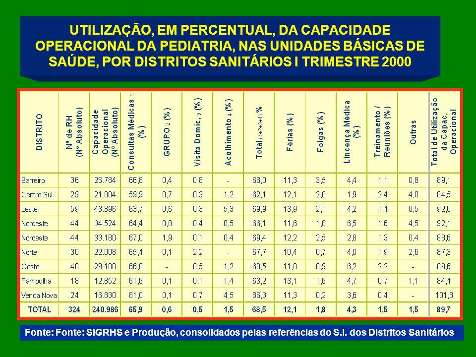 UTILIZAÇÃO, EM PERCENTUAL, DA CAPACIDADE OPERACIONAL DA PEDIATRIA, NAS UNIDADES BÁSICAS DE SAÚDE, POR DISTRITOS SANITÁRIOS I TRIMESTRE 2000 Fonte: Fonte: SIGRHS e Produção, consolidados pelas referências do S.I.