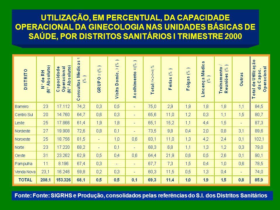 UTILIZAÇÃO, EM PERCENTUAL, DA CAPACIDADE OPERACIONAL DA GINECOLOGIA NAS UNIDADES BÁSICAS DE SAÚDE, POR DISTRITOS SANITÁRIOS I TRIMESTRE 2000 Fonte: Fonte: SIGRHS e Produção, consolidados pelas referências do S.I.