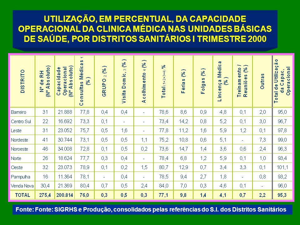 UTILIZAÇÃO, EM PERCENTUAL, DA CAPACIDADE OPERACIONAL DA CLINICA MÉDICA NAS UNIDADES BÁSICAS DE SAÚDE, POR DISTRITOS SANITÁRIOS I TRIMESTRE 2000 Fonte: Fonte: SIGRHS e Produção, consolidados pelas referências do S.I.