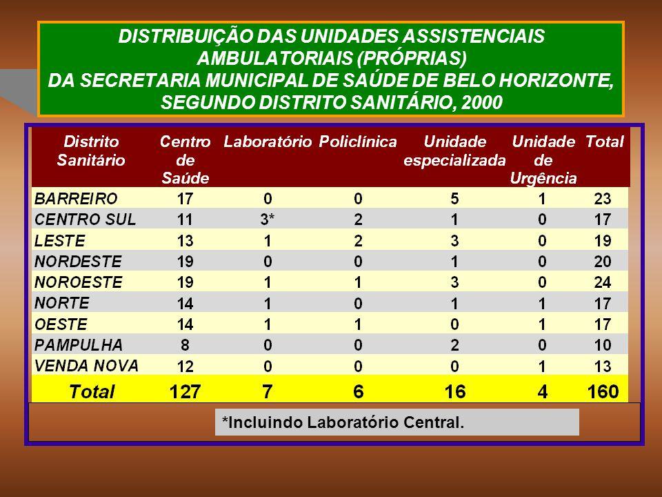 DISTRIBUIÇÃO DAS UNIDADES ASSISTENCIAIS AMBULATORIAIS (PRÓPRIAS) DA SECRETARIA MUNICIPAL DE SAÚDE DE BELO HORIZONTE, SEGUNDO DISTRITO SANITÁRIO, 2000 *Incluindo Laboratório Central.