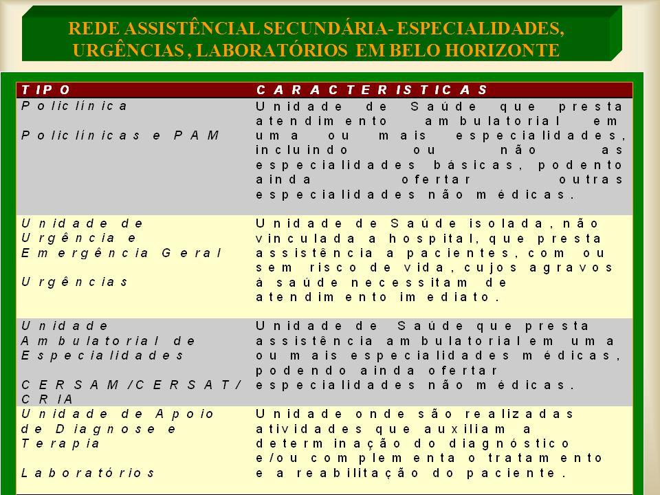 REDE ASSISTÊNCIAL SECUNDÁRIA- ESPECIALIDADES, URGÊNCIAS, LABORATÓRIOS EM BELO HORIZONTE