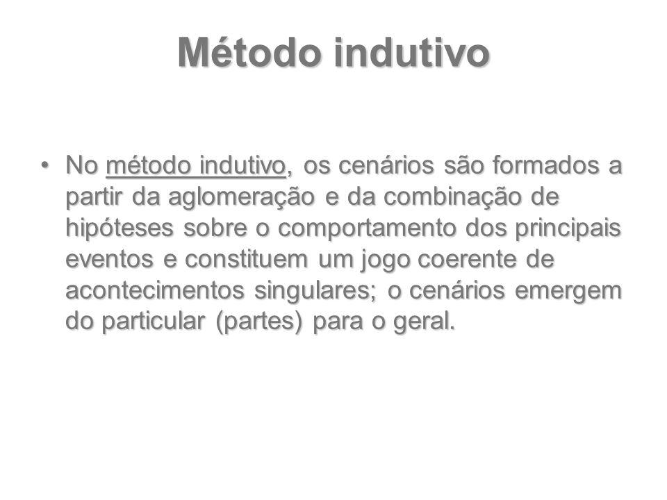 Método indutivo No método indutivo, os cenários são formados a partir da aglomeração e da combinação de hipóteses sobre o comportamento dos principais
