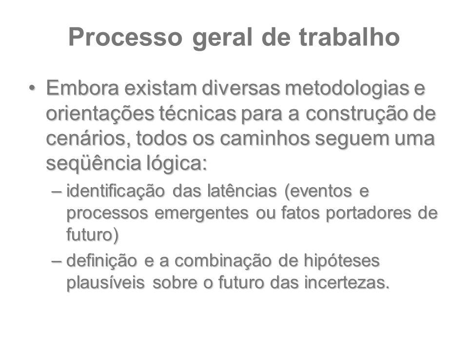 Processo geral de trabalho Embora existam diversas metodologias e orientações técnicas para a construção de cenários, todos os caminhos seguem uma seq