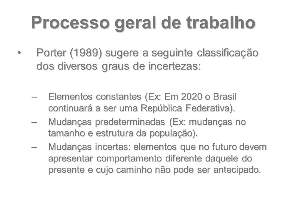 Processo geral de trabalho Porter (1989) sugere a seguinte classificação dos diversos graus de incertezas:Porter (1989) sugere a seguinte classificaçã
