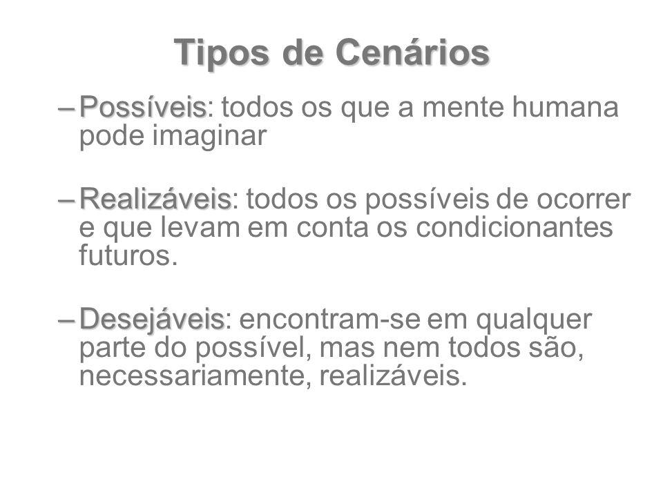 Tipos de Cenários –Possíveis –Possíveis: todos os que a mente humana pode imaginar –Realizáveis –Realizáveis: todos os possíveis de ocorrer e que leva
