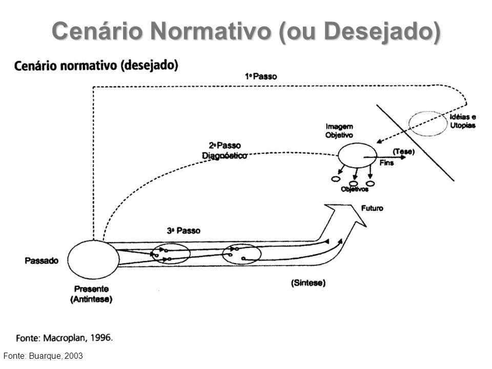 Cenário Normativo (ou Desejado) Fonte: Buarque, 2003