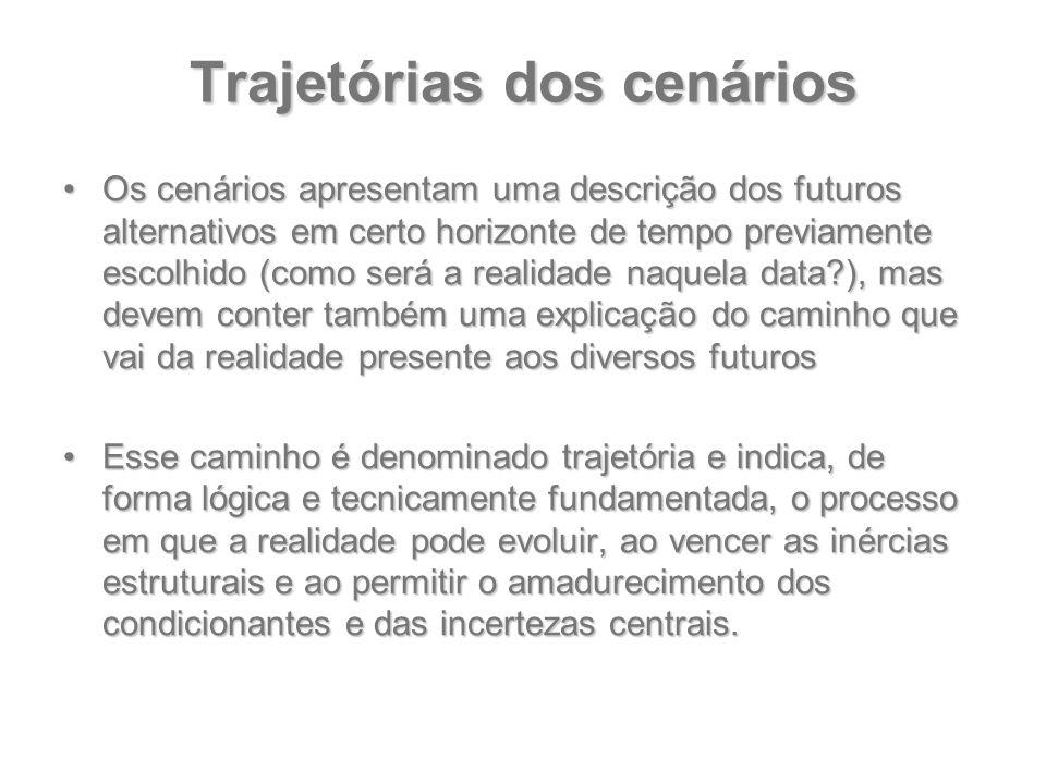 Trajetórias dos cenários Os cenários apresentam uma descrição dos futuros alternativos em certo horizonte de tempo previamente escolhido (como será a