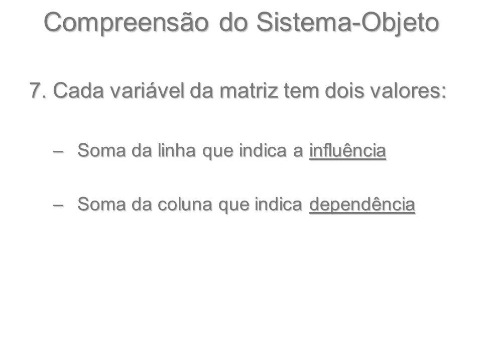 Compreensão do Sistema-Objeto 7. Cada variável da matriz tem dois valores: –Soma da linha que indica a influência –Soma da coluna que indica dependênc