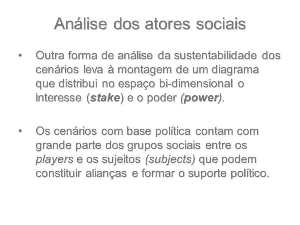 Análise dos atores sociais Outra forma de análise da sustentabilidade dos cenários leva à montagem de um diagrama que distribui no espaço bi-dimension