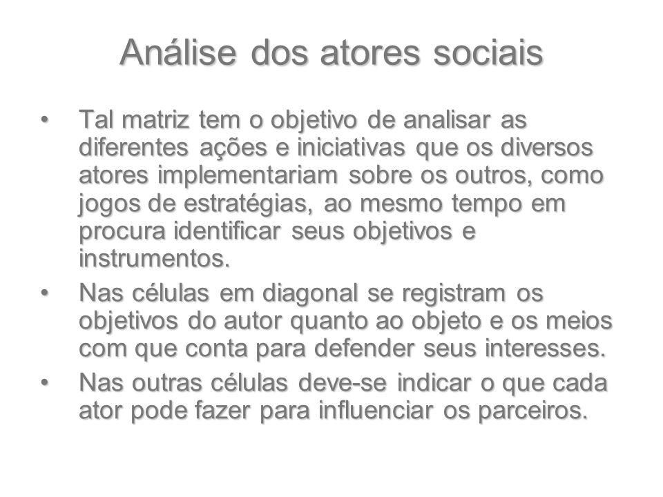 Análise dos atores sociais Tal matriz tem o objetivo de analisar as diferentes ações e iniciativas que os diversos atores implementariam sobre os outr