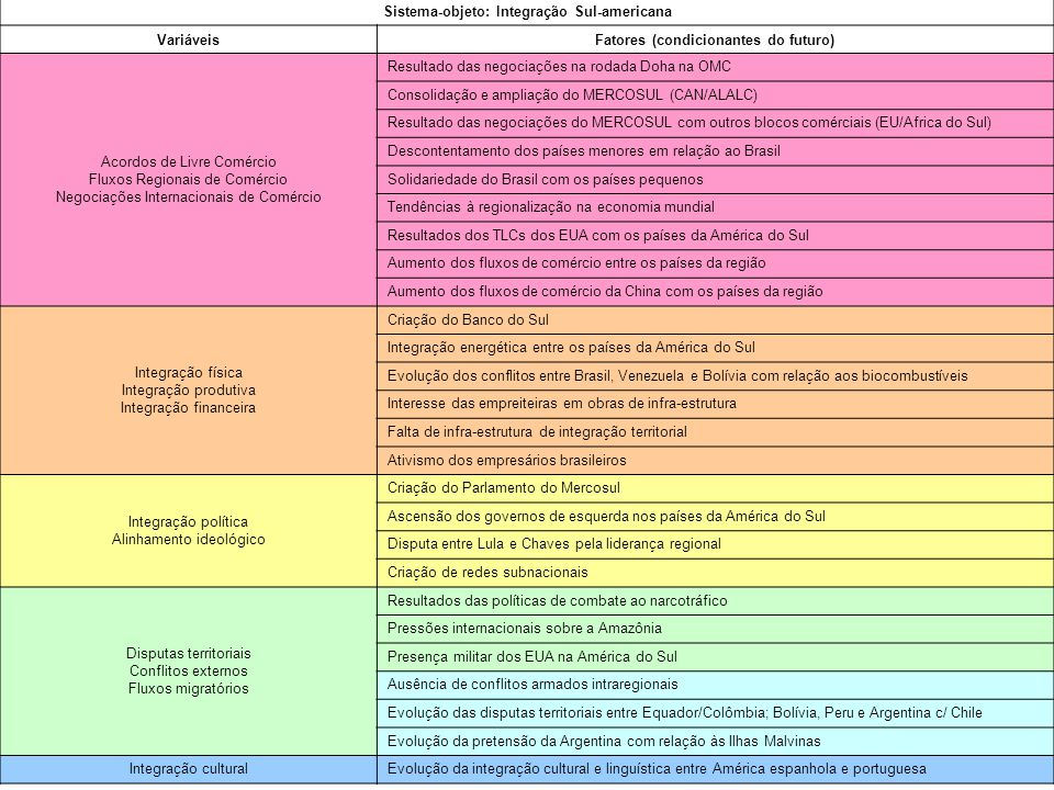 Fonte: Buarque, 2003 Sistema-objeto: Integração Sul-americana VariáveisFatores (condicionantes do futuro) Acordos de Livre Comércio Fluxos Regionais d