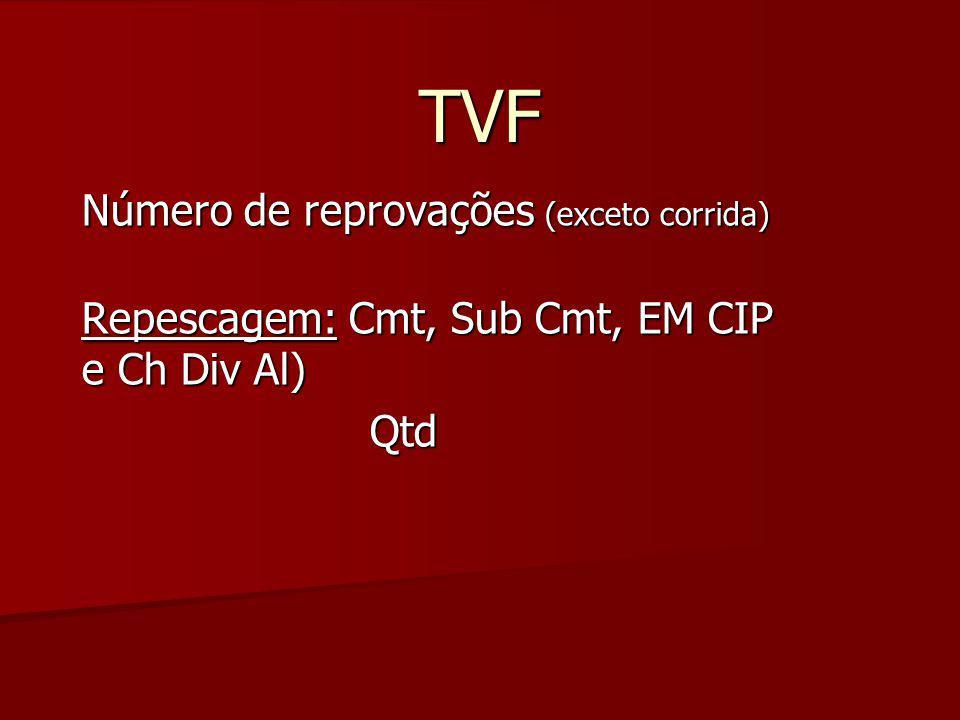 TVF Número de reprovações (exceto corrida) Repescagem: Cmt, Sub Cmt, EM CIP e Ch Div Al) Qtd