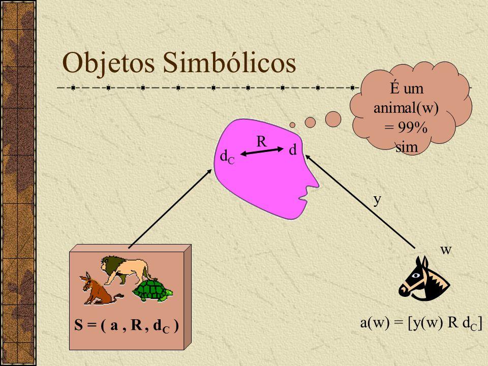 S = ( a, R, d C ) Objetos Simbólicos dCdC w y d R É um animal(w) = 99% sim a(w) = [y(w) R d C ]