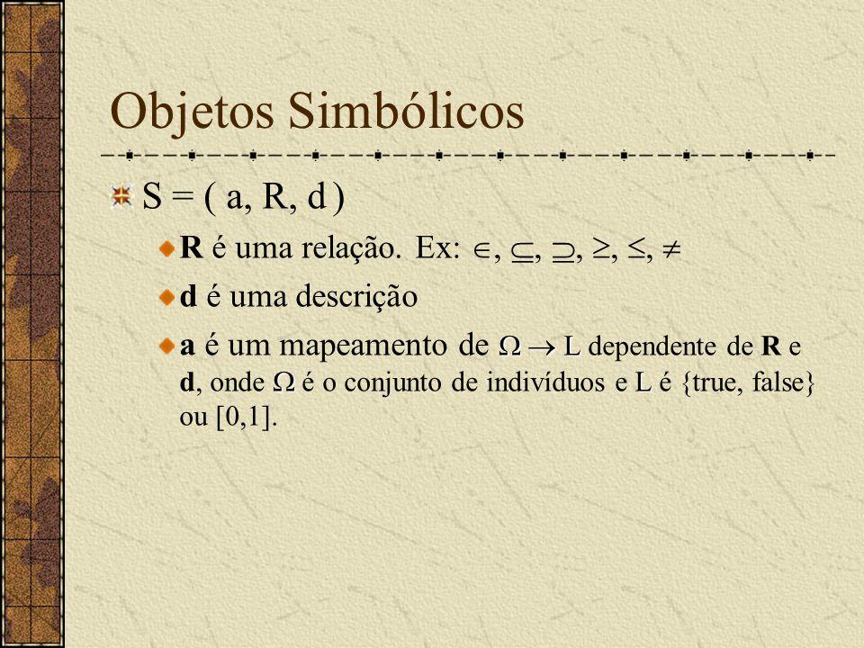 Objetos Simbólicos S = ( a, R, d ) R é uma relação. Ex: , , , , ,  d é uma descrição   L  L a é um mapeamento de   L dependente de R e d, o