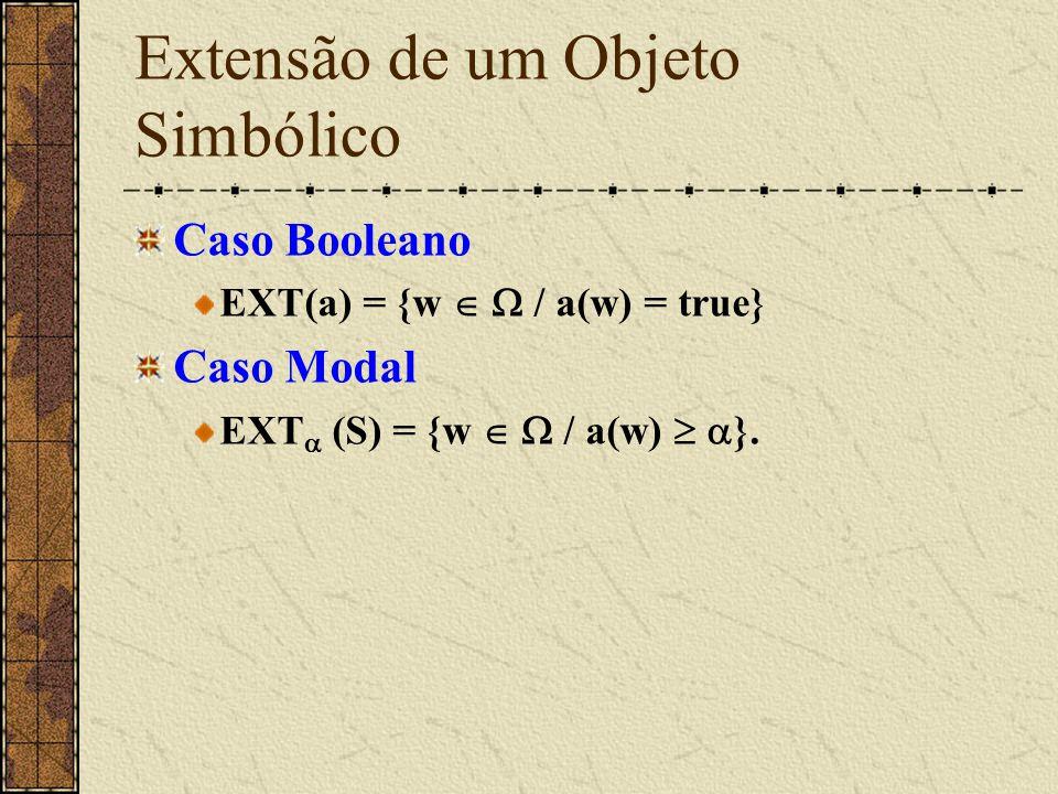 Extensão de um Objeto Simbólico Caso Booleano EXT(a) = {w   / a(w) = true} Caso Modal EXT  (S) = {w   / a(w)   }.