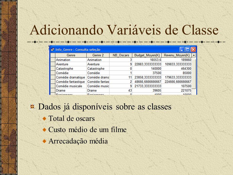 Adicionando Variáveis de Classe Dados já disponíveis sobre as classes Total de oscars Custo médio de um filme Arrecadação média