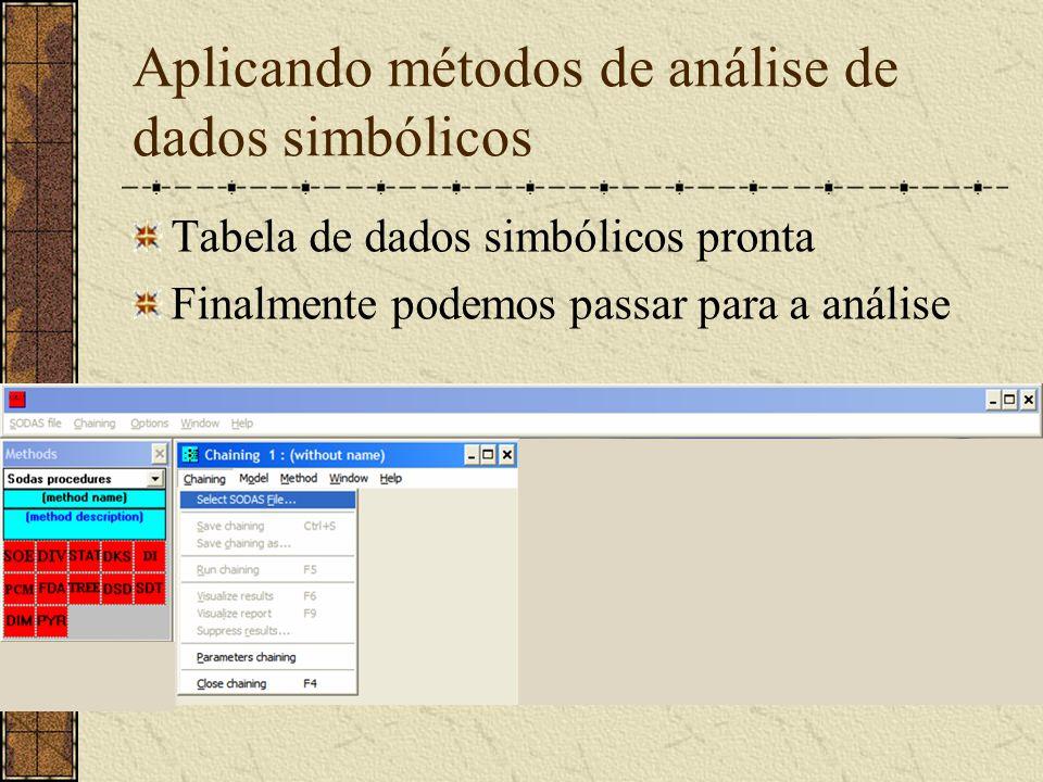 Aplicando métodos de análise de dados simbólicos Tabela de dados simbólicos pronta Finalmente podemos passar para a análise