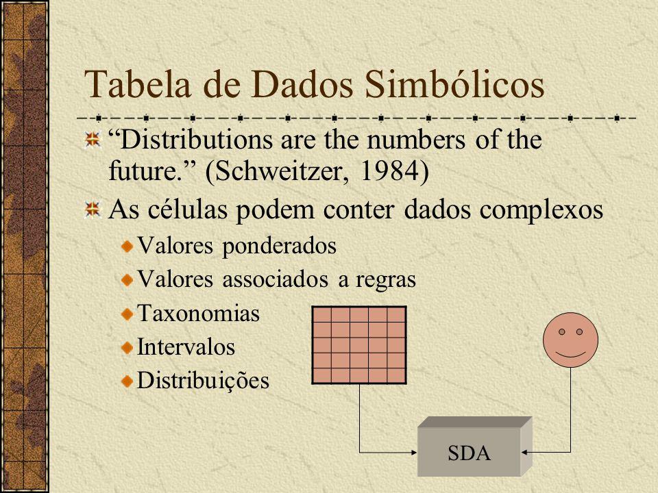 """Tabela de Dados Simbólicos """"Distributions are the numbers of the future."""" (Schweitzer, 1984) As células podem conter dados complexos Valores ponderado"""