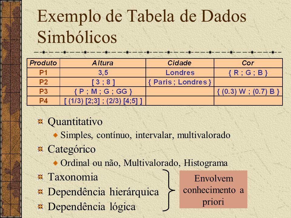 Exemplo de Tabela de Dados Simbólicos Quantitativo Simples, contínuo, intervalar, multivalorado Categórico Ordinal ou não, Multivalorado, Histograma T