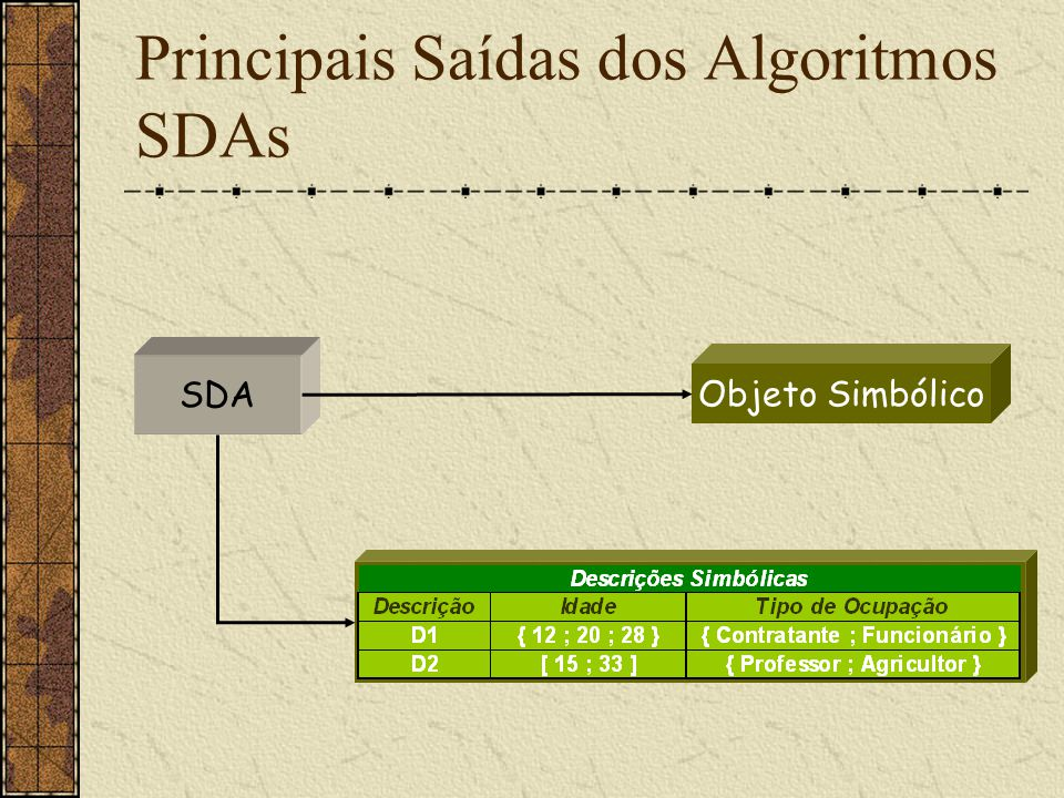 Principais Saídas dos Algoritmos SDAs SDA Objeto Simbólico