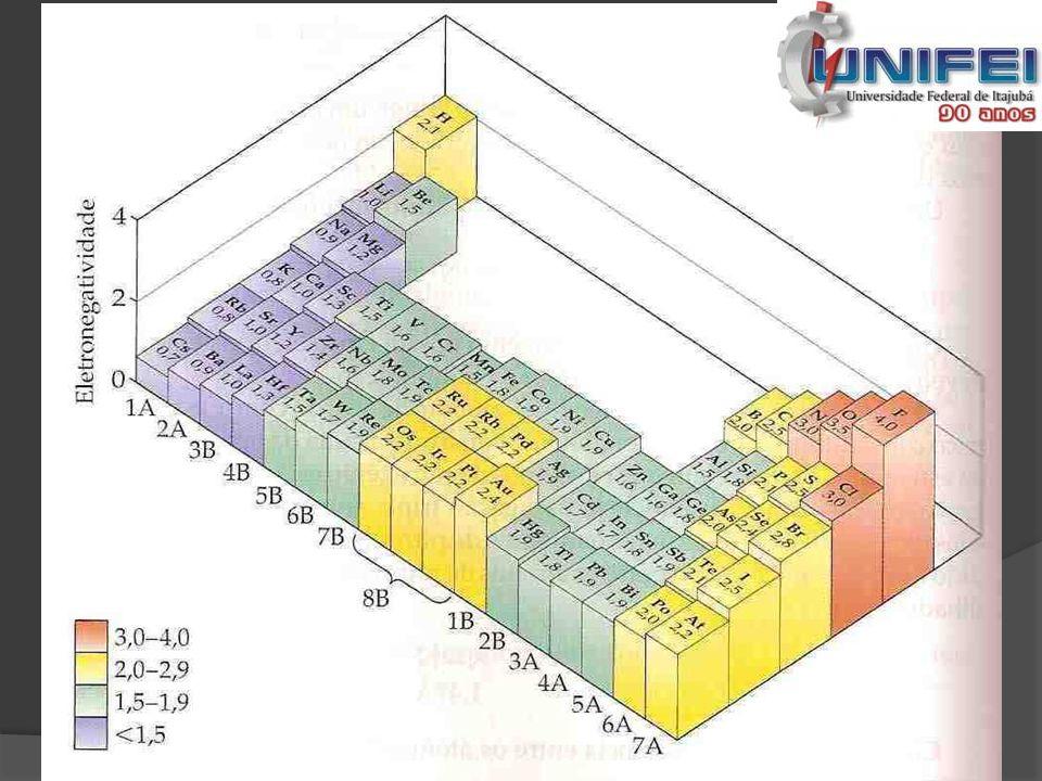 Exercício 03  Qual ligação é mais polar Se – Cl ou Se – Br.