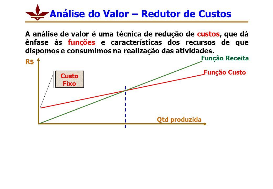 Análise do Valor – Redutor de Custos A análise de valor é uma técnica de redução de custos, que dá ênfase às funções e características dos recursos de