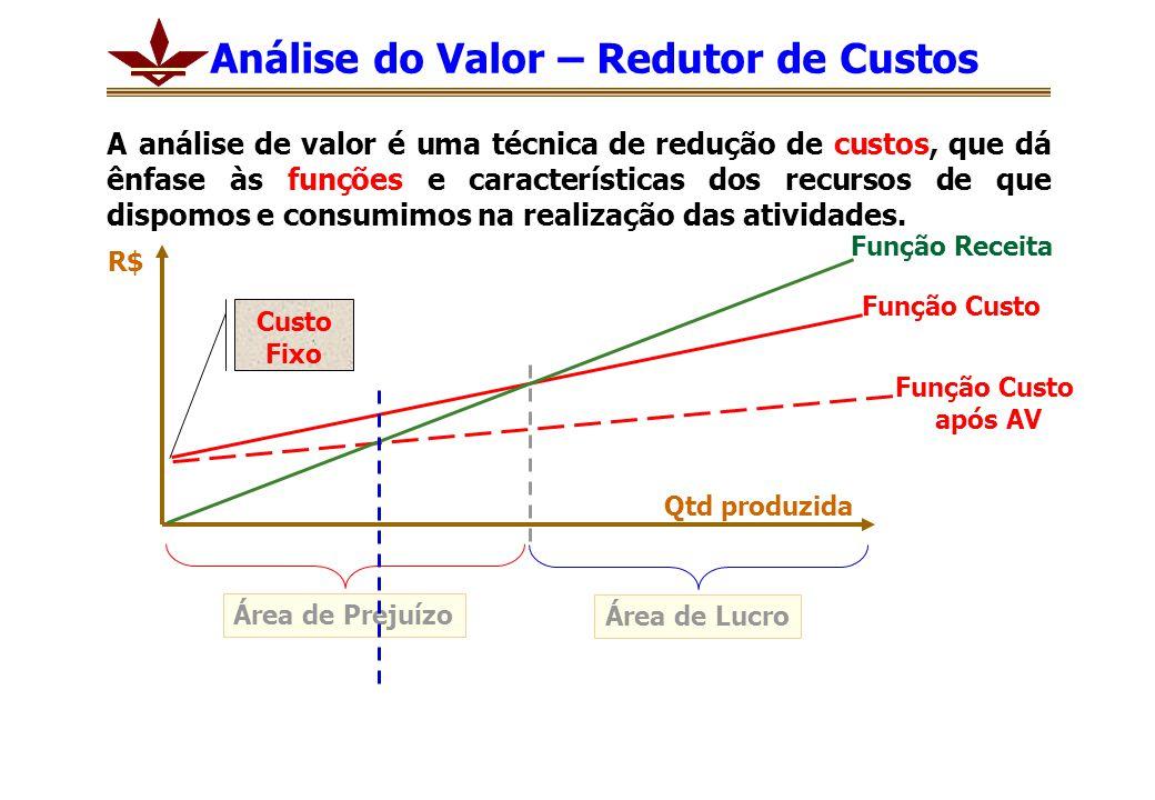 Análise do Valor – Redutor de Custos A análise de valor é uma técnica de redução de custos, que dá ênfase às funções e características dos recursos de que dispomos e consumimos na realização das atividades.
