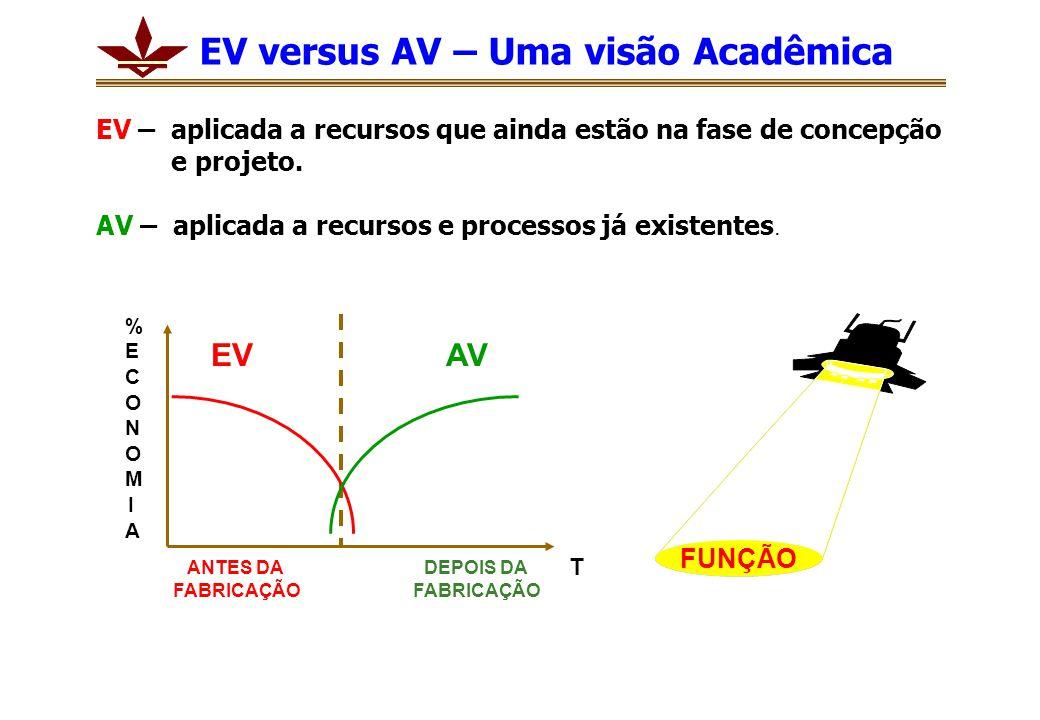 EV versus AV – Uma visão Acadêmica EV – aplicada a recursos que ainda estão na fase de concepção e projeto. AV – aplicada a recursos e processos já ex
