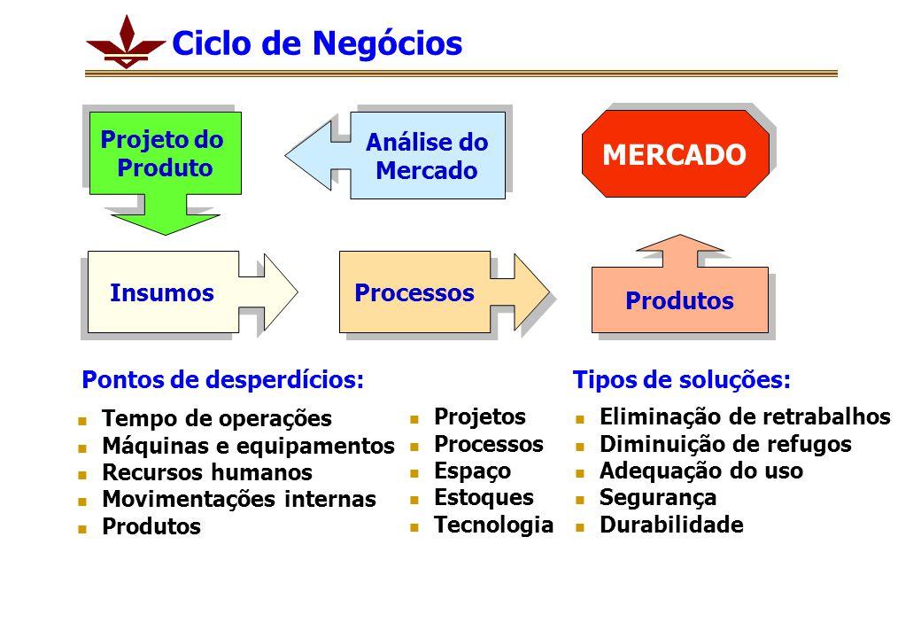 Insumos Processos Produtos Projeto do Produto Projeto do Produto Análise do Mercado Análise do Mercado MERCADO Ciclo de Negócios Tipos de soluções: Te