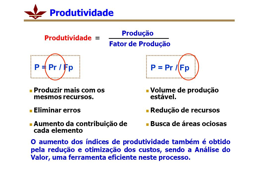 Produtividade P = Pr / Fp Produzir mais com os mesmos recursos. Eliminar erros Aumento da contribuição de cada elemento Volume de produção estável. Re