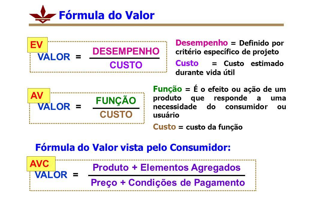 Fórmula do Valor Função = É o efeito ou ação de um produto que responde a uma necessidade do consumidor ou usuário Custo = custo da função Desempenho = Definido por critério específico de projeto Custo = Custo estimado durante vida útil DESEMPENHO CUSTO VALOR = EV VALOR = FUNÇÃO CUSTO AV VALOR = Produto + Elementos Agregados AVC Preço + Condições de Pagamento Fórmula do Valor vista pelo Consumidor: