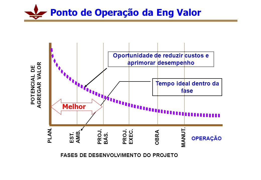 Ponto de Operação da Eng Valor Oportunidade de reduzir custos e aprimorar desempenho Tempo ideal dentro da fase OPERAÇÃO FASES DE DESENVOLVIMENTO DO PROJETO POTENCIAL DE AGREGAR VALOR PLAN.