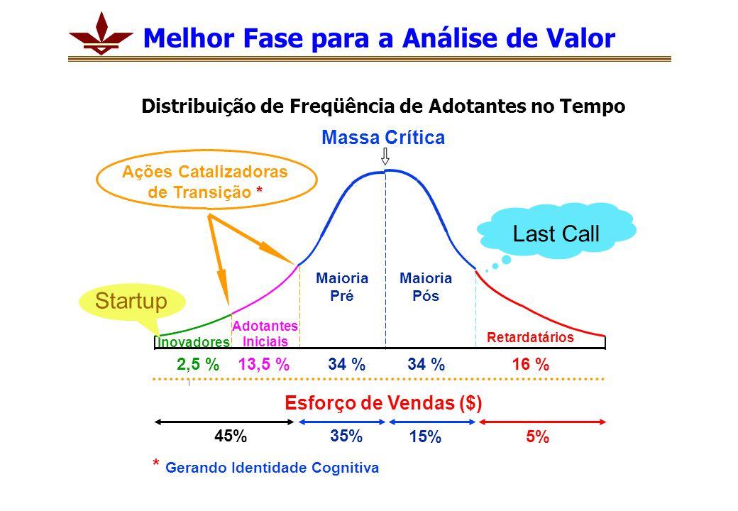 Distribuição de Freqüência de Adotantes no Tempo Ações Catalizadoras * de Transição * Massa Crítica * Gerando Identidade Cognitiva Inovadores Maioria Pré Maioria Pós Retardatários 2,5 %13,5 %34 % 16 % 45% 15%5% 35% Esforço de Vendas ($) Startup Last Call Adotantes Iniciais Melhor Fase para a Análise de Valor