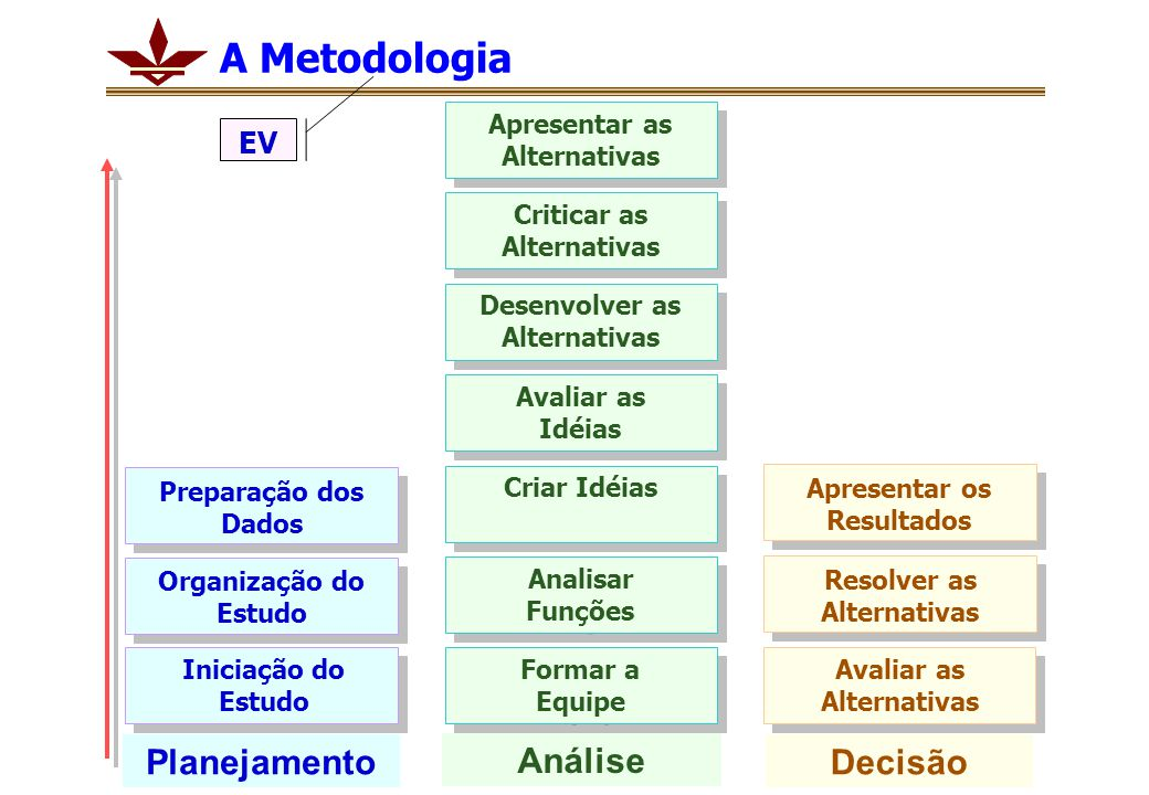 Planejamento Organização do Estudo Preparação dos Dados Iniciação do Estudo Análise Formar a Equipe Formar a Equipe Analisar Funções Analisar Funções