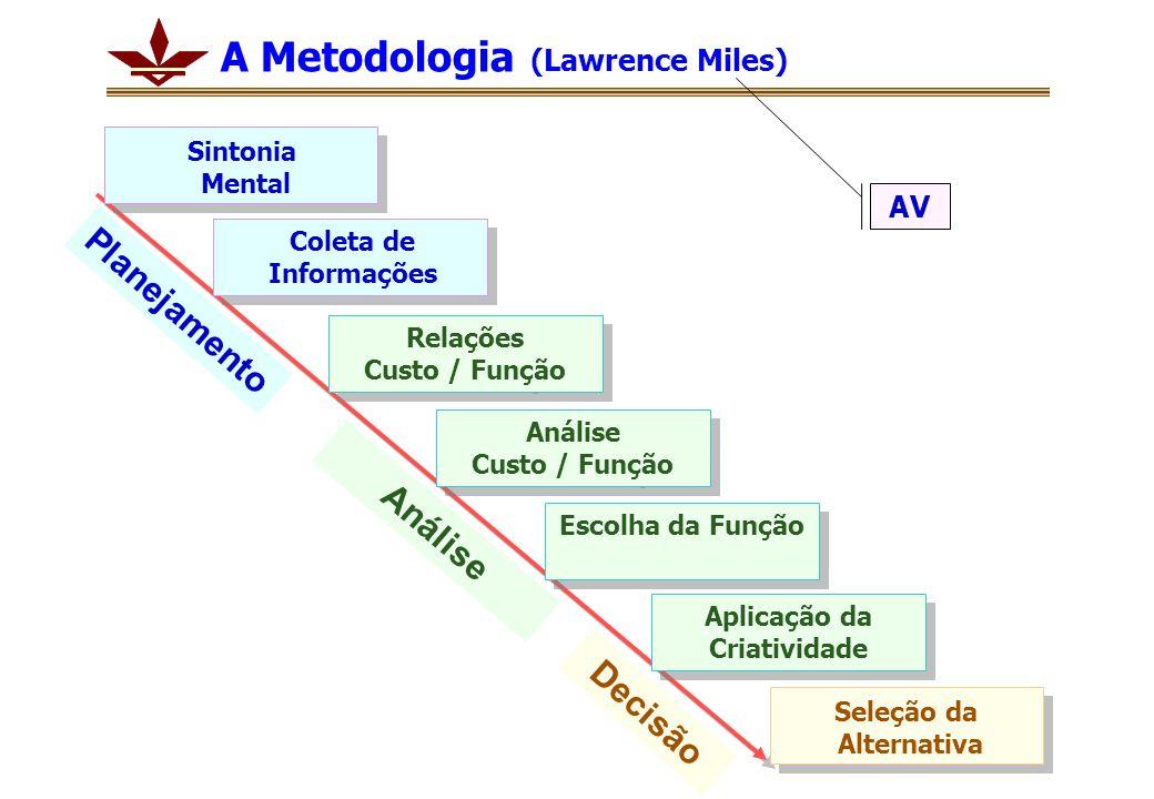 A Metodologia (Lawrence Miles) Decisão Seleção da Alternativa Análise Relações Custo / Função Relações Custo / Função Escolha da Função Análise Custo / Função Análise Custo / Função Sintonia Mental Coleta de Informações Aplicação da Criatividade Planejamento AV