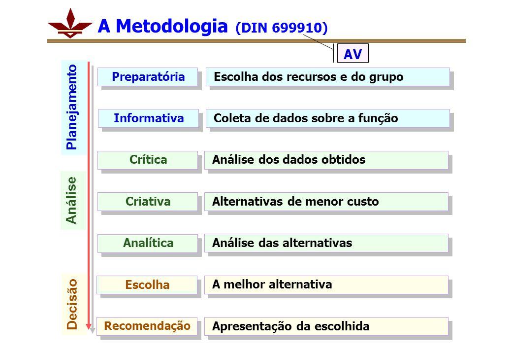 A Metodologia (DIN 699910) PreparatóriaEscolha dos recursos e do grupoInformativaColeta de dados sobre a funçãoCríticaAnálise dos dados obtidosCriativ