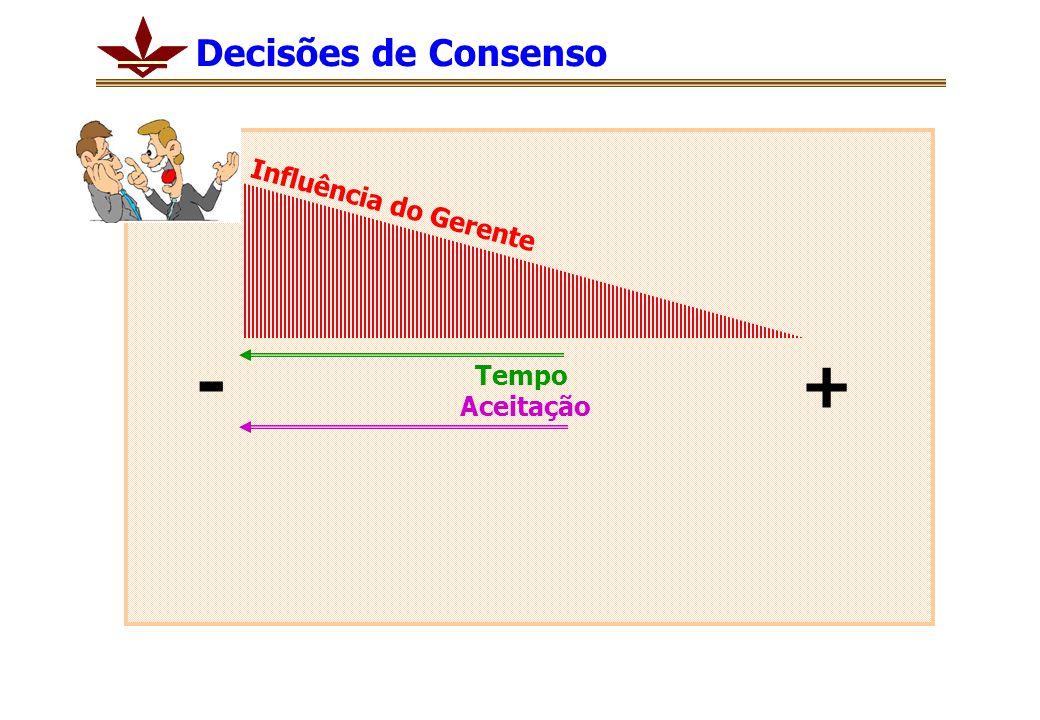 Tempo Aceitação + - Influência do Gerente Decisões de Consenso