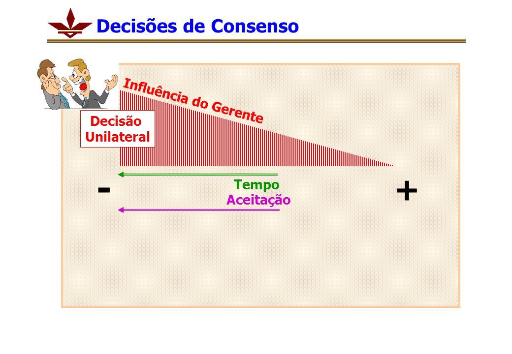 Tempo Aceitação + - Influência do Gerente Decisão Unilateral Decisões de Consenso