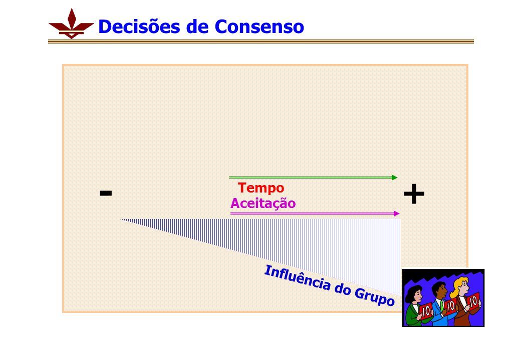 Tempo Aceitação + - Influência do Grupo Decisões de Consenso
