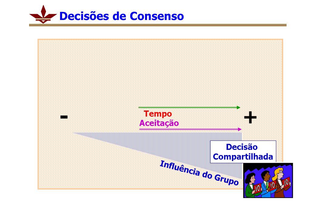 Tempo Aceitação + - Influência do Grupo Decisão Compartilhada Decisões de Consenso