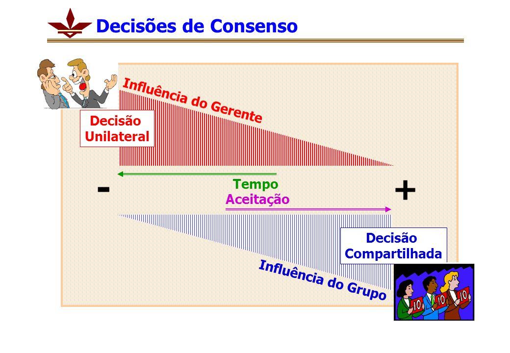 Tempo Aceitação + - Influência do Grupo Influência do Gerente Decisão Compartilhada Decisão Unilateral Decisões de Consenso