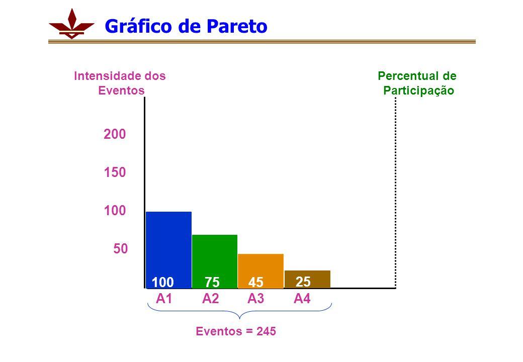 1007545 25 100 200 50 150 A1A2A3A4 Percentual de Participação Intensidade dos Eventos Eventos = 245 Gráfico de Pareto