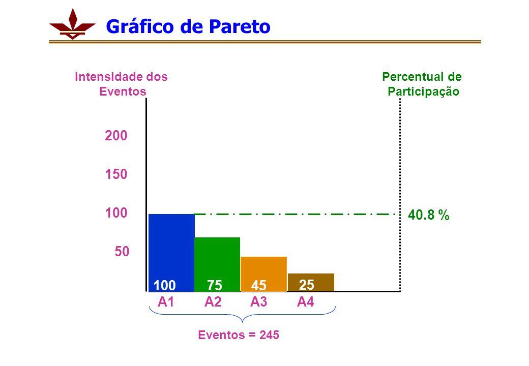 1007545 25 100 200 50 150 40.8 % A1A2A3A4 Percentual de Participação Intensidade dos Eventos Eventos = 245 Gráfico de Pareto