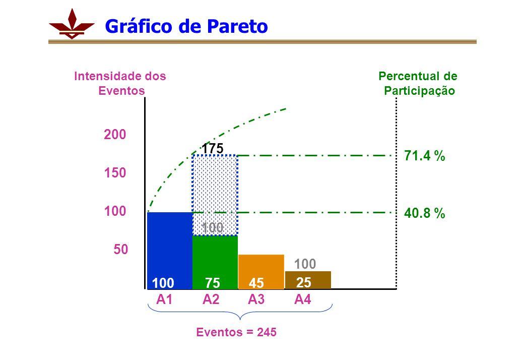 1007545 25 100 200 50 150 175 71.4 % 40.8 % A1A2A3A4 Percentual de Participação Intensidade dos Eventos Eventos = 245 100 Gráfico de Pareto