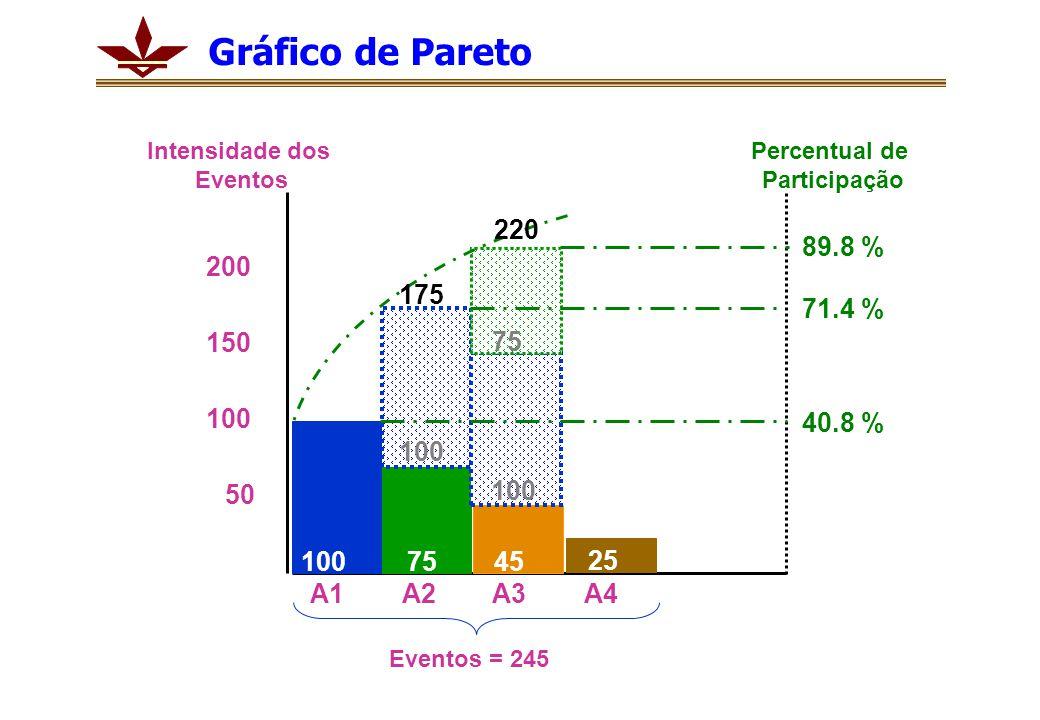 1007545 25 100 200 50 150 175 220 89.8 % 71.4 % 40.8 % A1A2A3A4 Percentual de Participação Intensidade dos Eventos Eventos = 245 100 75 Gráfico de Pareto