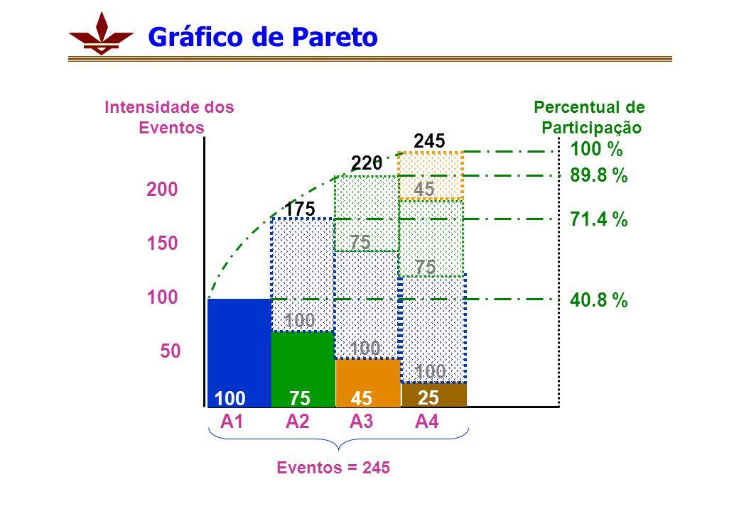 1007545 25 100 200 50 150 175 220 245 100 % 89.8 % 71.4 % 40.8 % A1A2A3A4 Percentual de Participação Intensidade dos Eventos Eventos = 245 100 75 45 Gráfico de Pareto