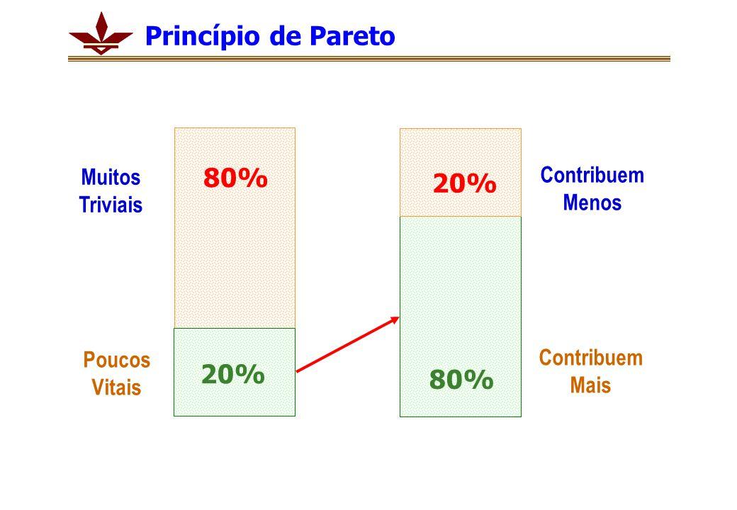 Muitos Triviais Poucos Vitais Contribuem Menos Contribuem Mais Princípio de Pareto 80% 20% 80%