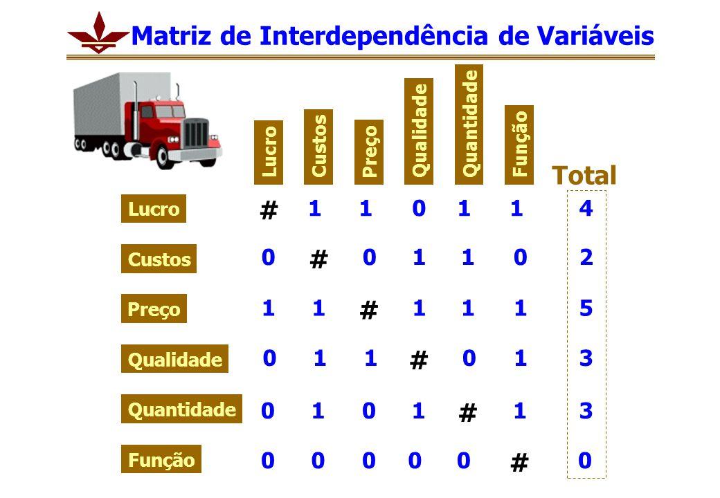 Lucro Custos Preço Qualidade Quantidade Função Lucro Custos Preço Qualidade Quantidade Função # # # # # # 0 1 0 0 0 1 0 1 1 1 0 1 1 1 0 0 0 1 1 1 0 1 1 1 1 0 1 0 1 0 0 4 2 5 3 3 Total Matriz de Interdependência de Variáveis