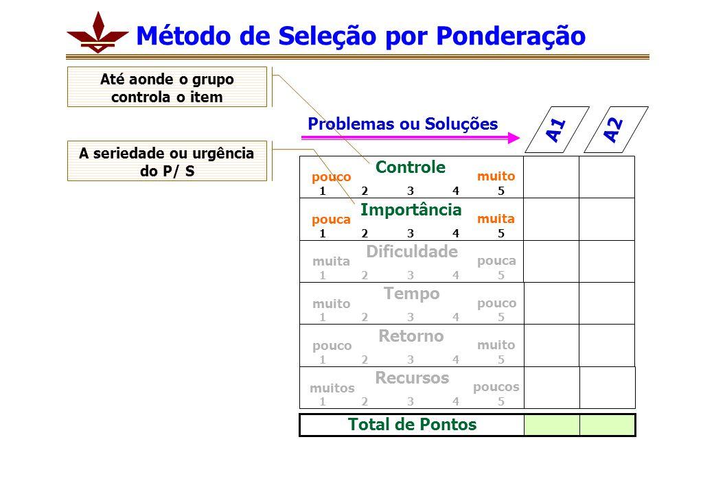 Problemas ou Soluções A1 A2 Controle 1 2 3 4 5 pouco muito Importância 1 2 3 4 5 pouca muita Dificuldade 1 2 3 4 5 muita pouca Tempo 1 2 3 4 5 muito p